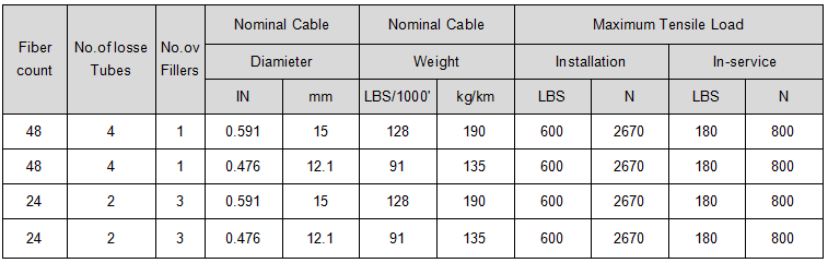 24/48 core fiber optic cable parameter