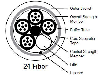 24 fiber optic cable supplier