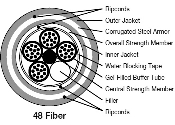48 fiber optic cable manufacturer